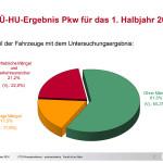 GTÜ-Report: Weniger Mängel bei der HU