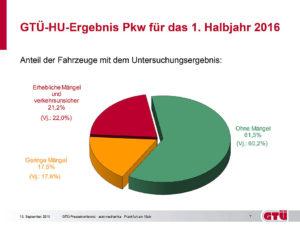 Hauptuntersuchung | Die Durchfallquote von über einem Fünftel ist noch recht hoch. | autoreparaturen.de