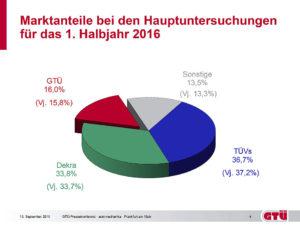 Hauptuntersuchung | Es gibt nicht nur den TÜV. | autoreparaturen.de